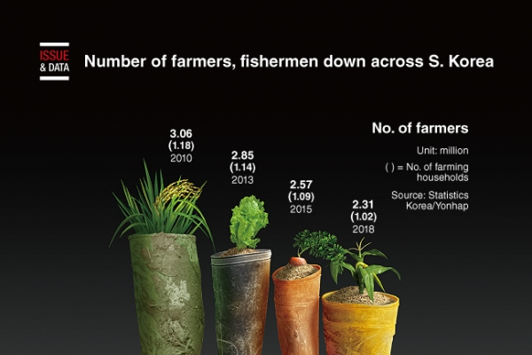 [Graphic News] Number of farmers, fishermen down across S. Korea