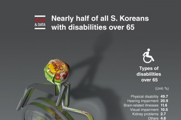 [Graphic News] Nearly half of all S. Koreans with disabilities over 65