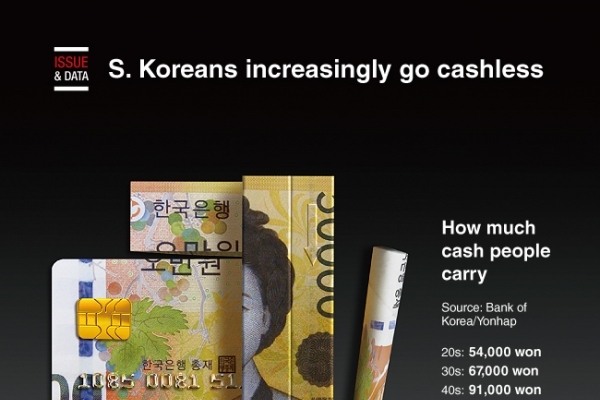 [Graphic News] S. Koreans increasingly go cashless
