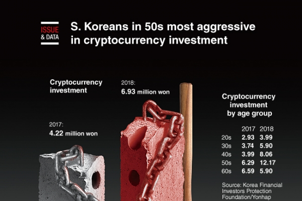 [Graphic News] S. Koreans in 50s most aggressive in cryptocurrency investment