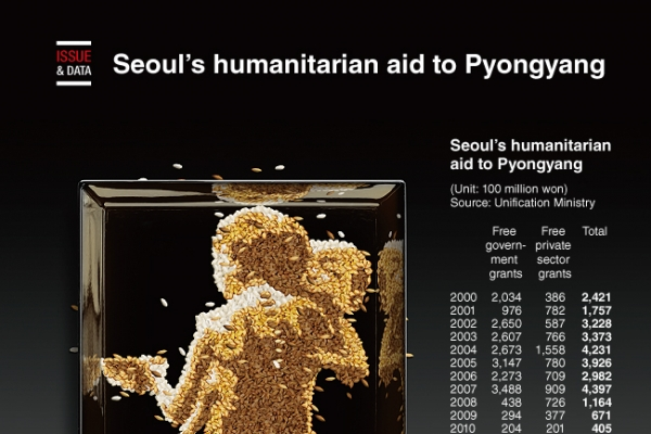 [Graphic News] Seoul's humanitarian aid to Pyongyang