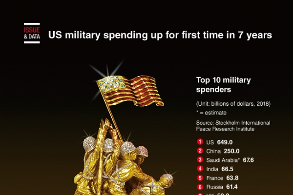 [Graphic News] US military spending up for first time in 7 years