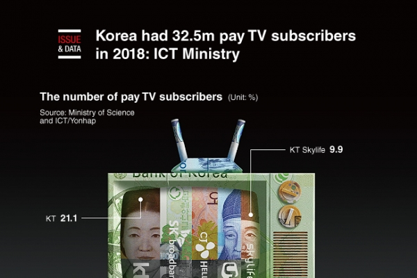 [Graphic News] Korea had 32.5m pay TV subscribers in 2018: ICT Ministry