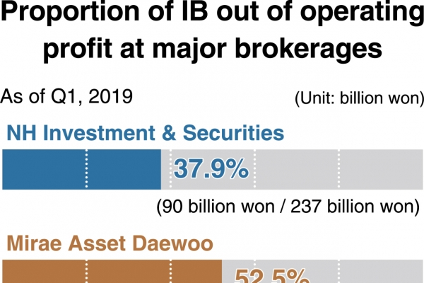 [Monitor] Local brokerages see IB profitability rise in Q1