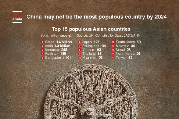[Graphic News] China may not be the most populous country by 2024