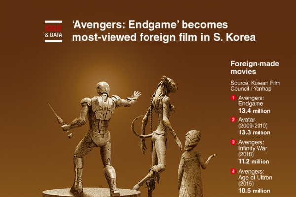 [Graphic News] 'Avengers: Endgame' becomes most-viewed foreign film in S. Korea