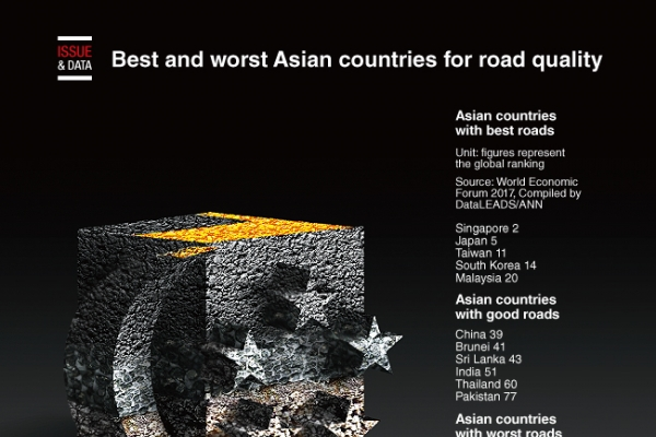 [Graphic News] Best and worst Asian countries for road quality