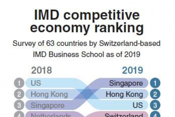 S. Korea drops to 28th place in global competitiveness rankings