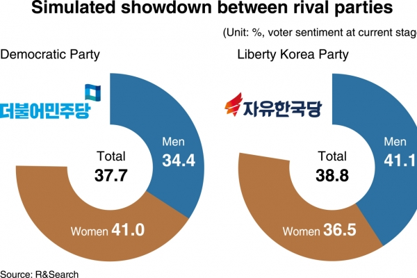 [News Focus] Moon, ruling party lose support from wider brackets, regions: polls