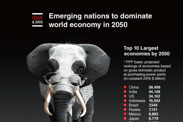 [Graphic News] Emerging nations to dominate world economy in 2050