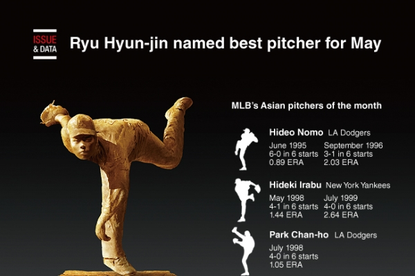 [Graphic News] Ryu Hyun-jin named best pitcher for May