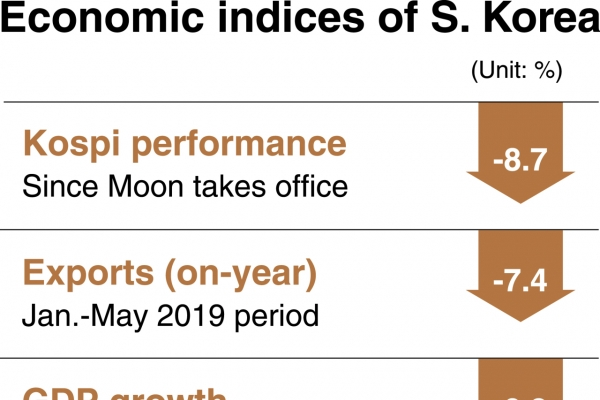 [News Focus] Korea seeks to raise GDP, employment figures by spending more of taxpayers' money
