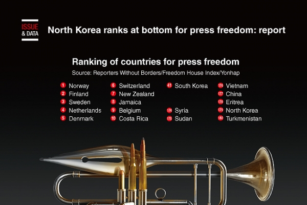 [Graphic News] North Korea ranks at bottom for press freedom: report