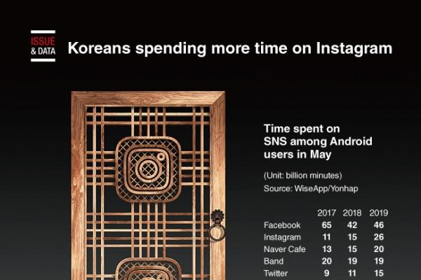 [Graphic News] Koreans spending more time on Instagram
