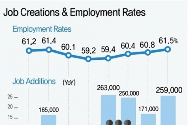 Employment of males in 40s hit most by sluggish manufacturing industry