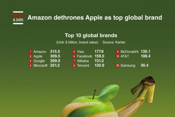 [Graphic News] Amazon dethrones Google as top global brand