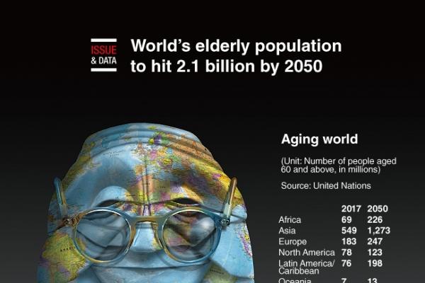 [Graphic News] World's elderly population to hit 2.1 billion by 2050