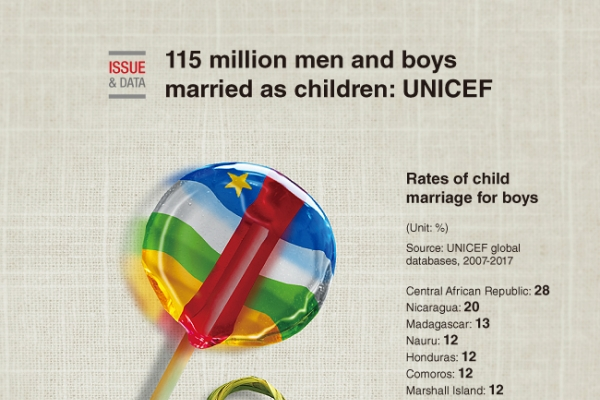 [Graphic News] 115 million men and boys married as children: UNICEF