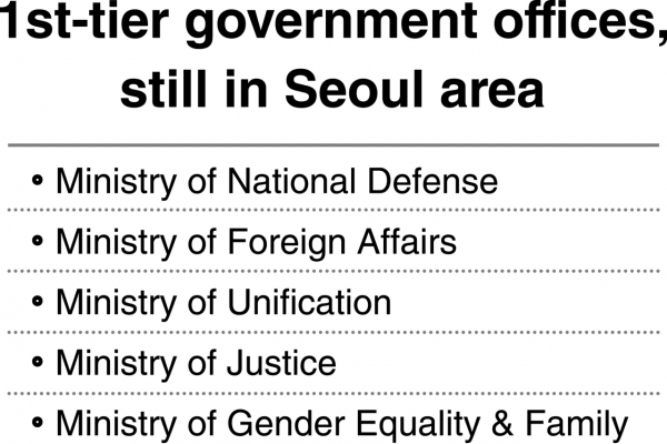 [News Focus] Financial regulator still not in list for Sejong relocation