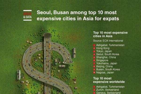 [Graphic News] Seoul, Busan among top 10 most expensive cities in Asia for expats