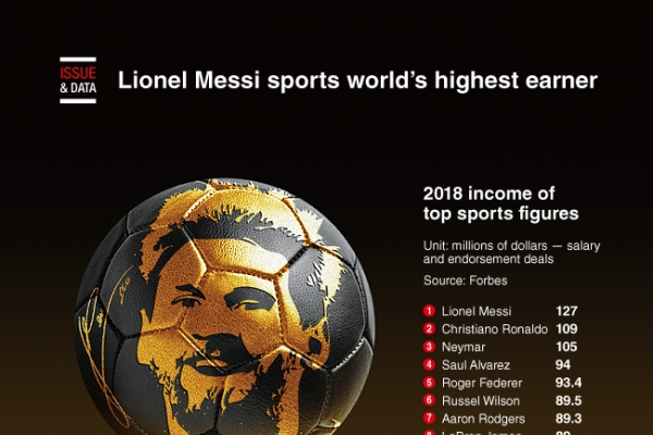 [Graphic News] Messi sports world's highest earner