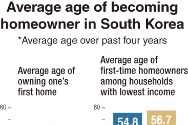 Average age of first-time homebuyers climbs in heated market
