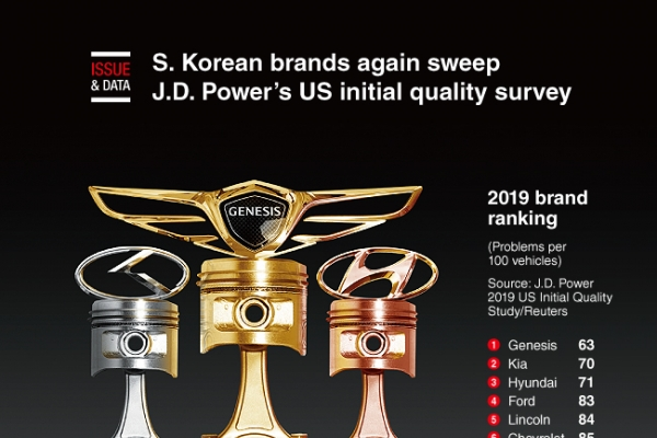 [Graphic News] S. Korean brands again sweep J.D. Power's US initial quality survey