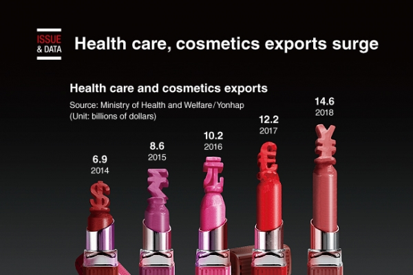 [Graphic News] Health care, cosmetics exports surge