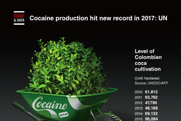 [Graphic News] Cocaine production hit new record in 2017: UN
