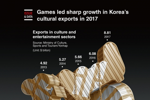 [Graphic News] Games led sharp growth in Korea's cultural exports in 2017