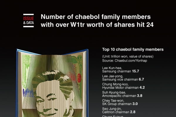 [Graphic News] Number of chaebol family members with over W1tr worth of shares hit 24
