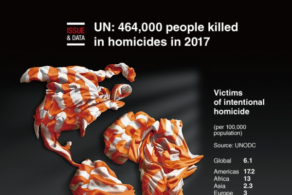 [Graphic News] UN: 464,000 people killed in homicides in 2017