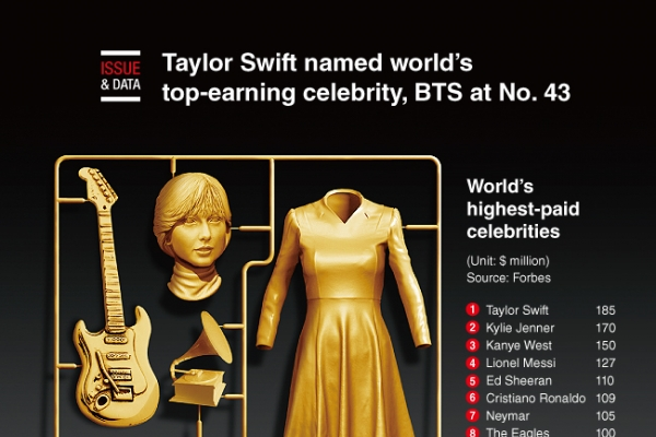 [Graphic News] Taylor Swift named world's top-earning celebrity, BTS at No. 43