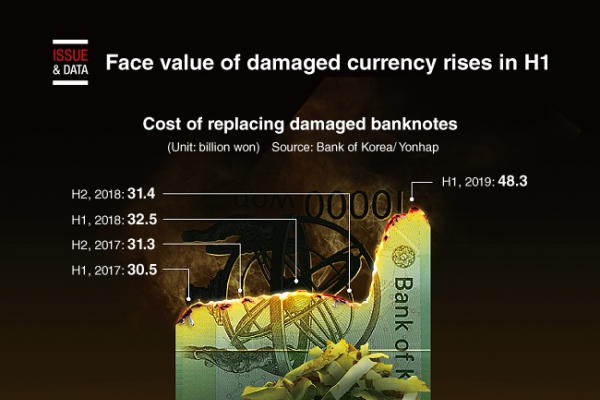 [Graphic News] Face value of damaged currency rises in H1