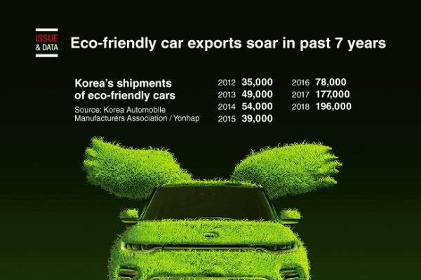 [Graphic News] Eco-friendly car exports soar in part 7 years