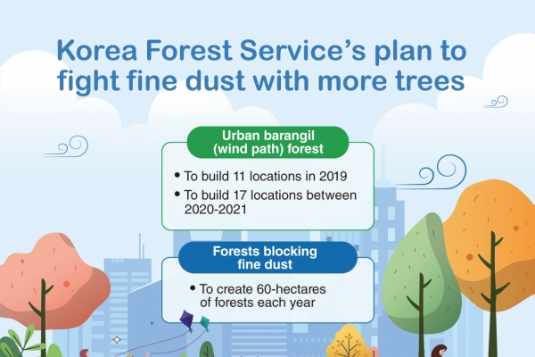 KFS endeavors to create more urban forests in fight against fine dust
