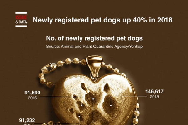 [Graphic News] Newly registered pet dogs up 40% in 2018