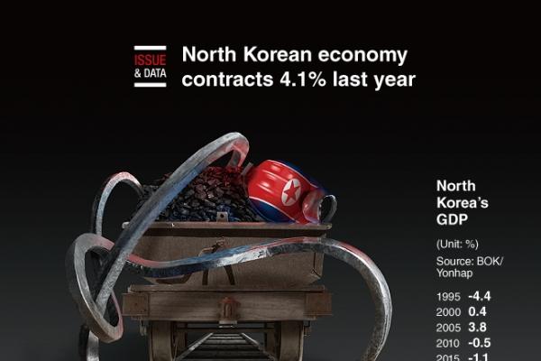 [Graphic News] North Korean economy contracts 4.1% last year