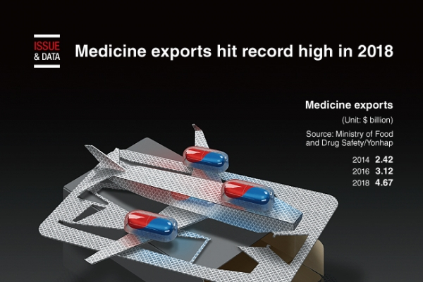 [Graphic News] Medicine exports hit record high in 2018
