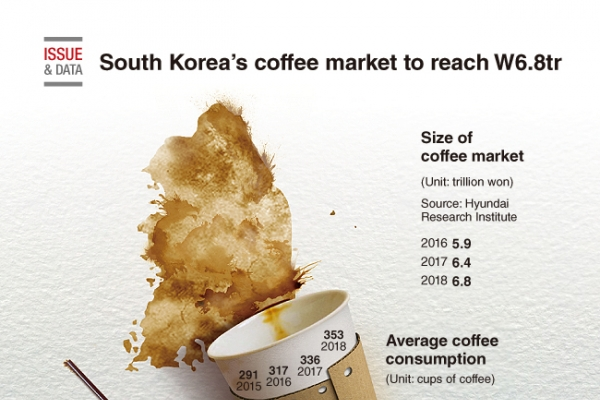 [Graphic News] South Korea's coffee market to reach W6.8tr