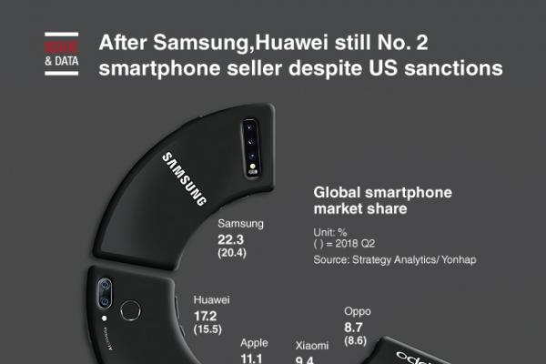 [Graphic News] Huawei still No. 2 smartphone seller despite US sanctions, Samsung No. 1