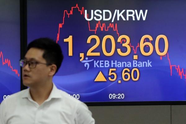 Korean won sharply down vs dollar amid increased uncertainty