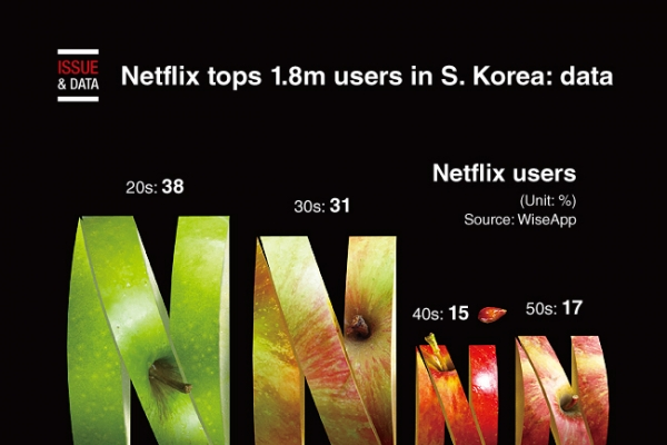 [Graphic News] Netflix tops 1.8m users in S. Korea: data