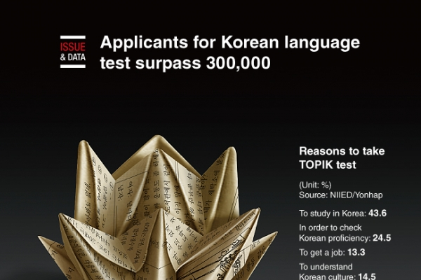 [Graphic News] Applicants for Korean language test surpass 300,000