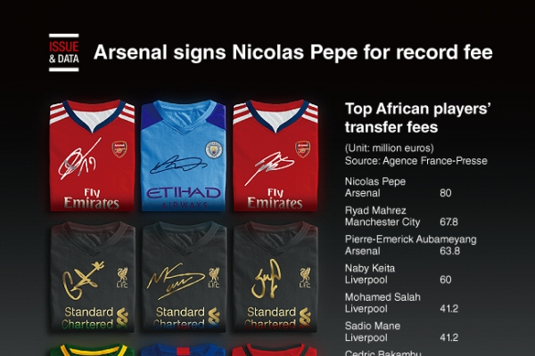[Graphic News] Arsenal signs Nicolas Pepe for record fee