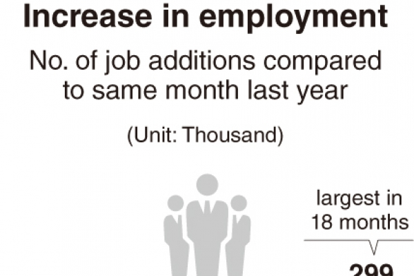 [Monitor] New jobs hit 18-month high in July in Korea