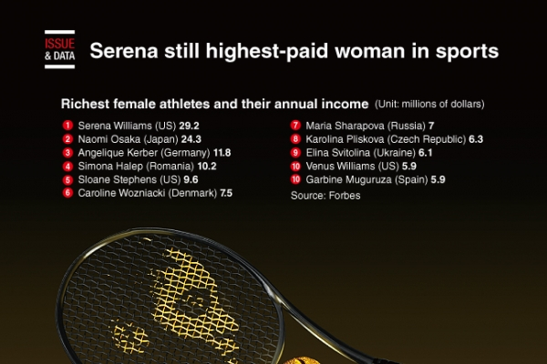 [Graphic News] Serena still highest-paid woman in sports