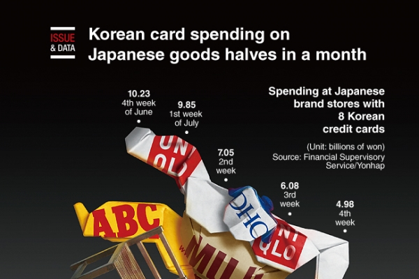 [Graphic News] Korean card spending on Japanese goods halves in a month