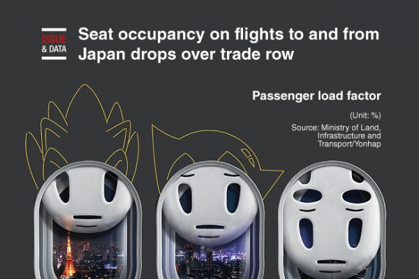 [Graphic News] Seat occupancy on flights to and from Japan drops over trade row