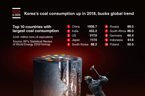 [Graphic News] Korea's coal consumption up in 2018, bucks global trend